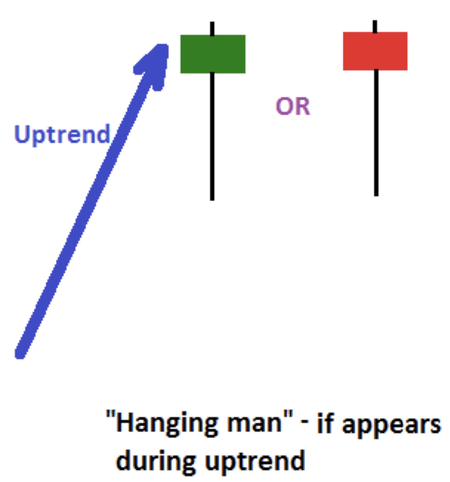 Upward trend hanging man