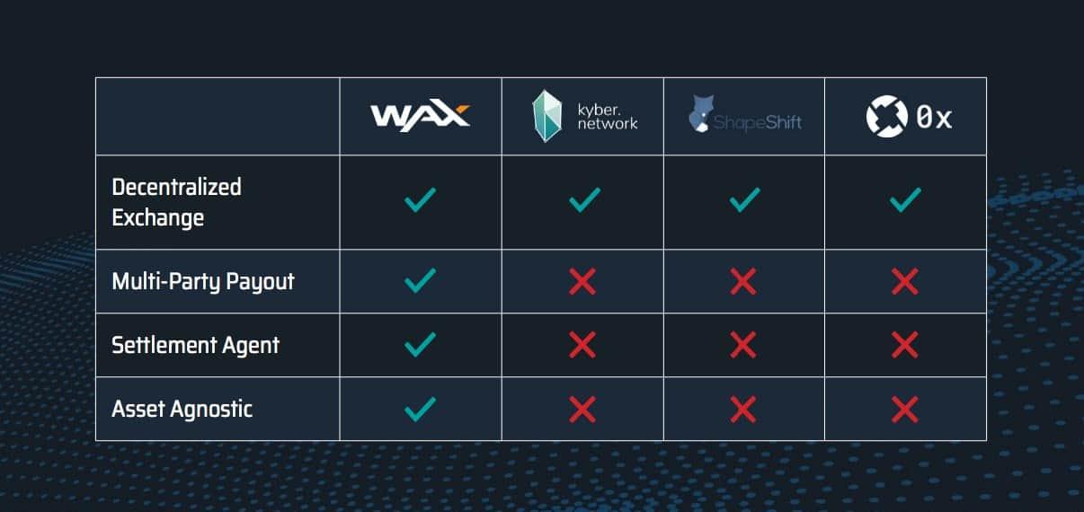 Wax Vergleich