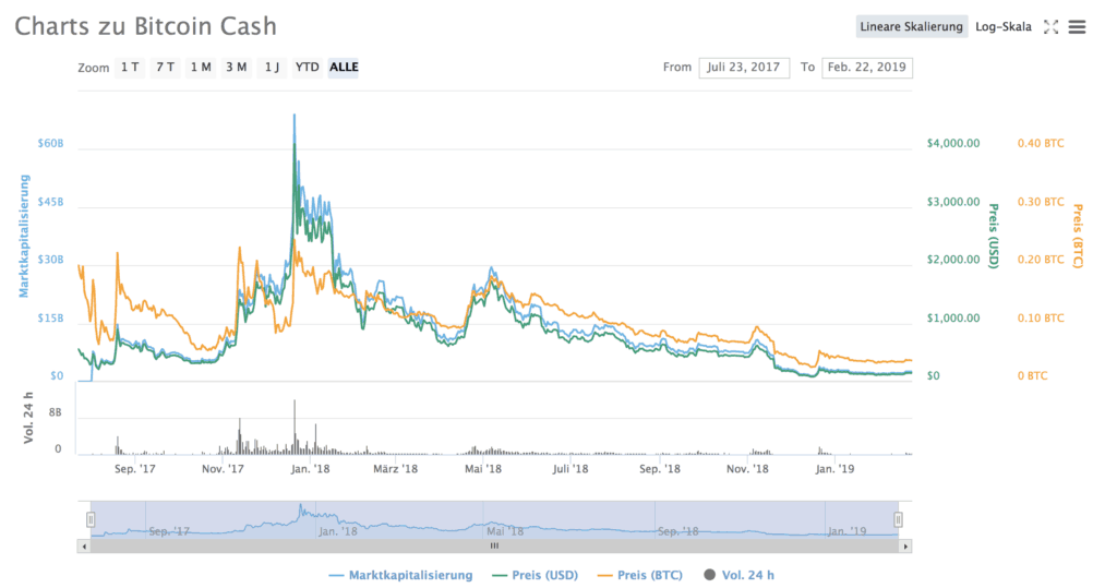 Charts About Bitcoin Cash