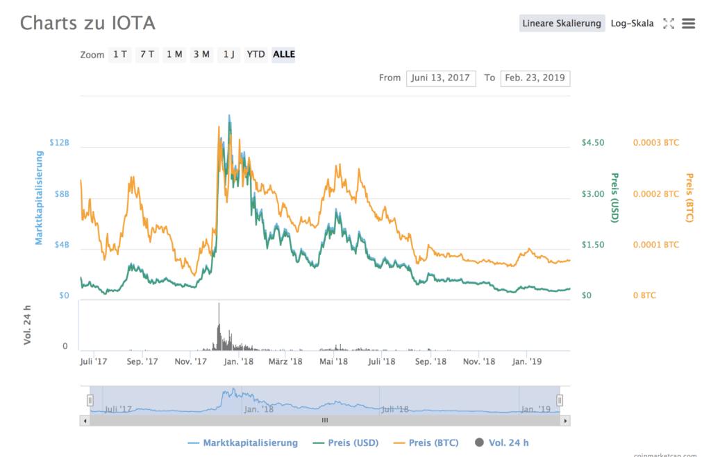 Charts zu IOTA