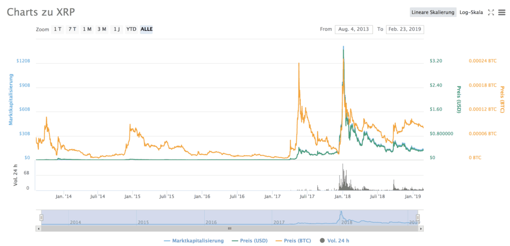 Charts for XPR