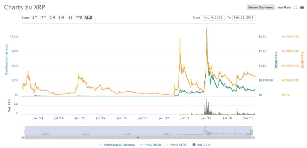 Charts Zu XPR