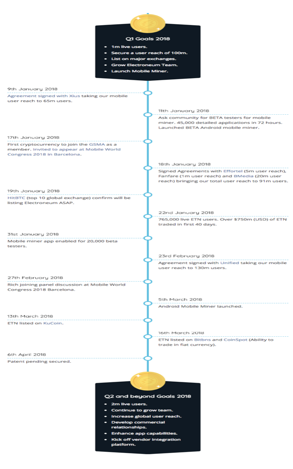 Electroneum Roadmap
