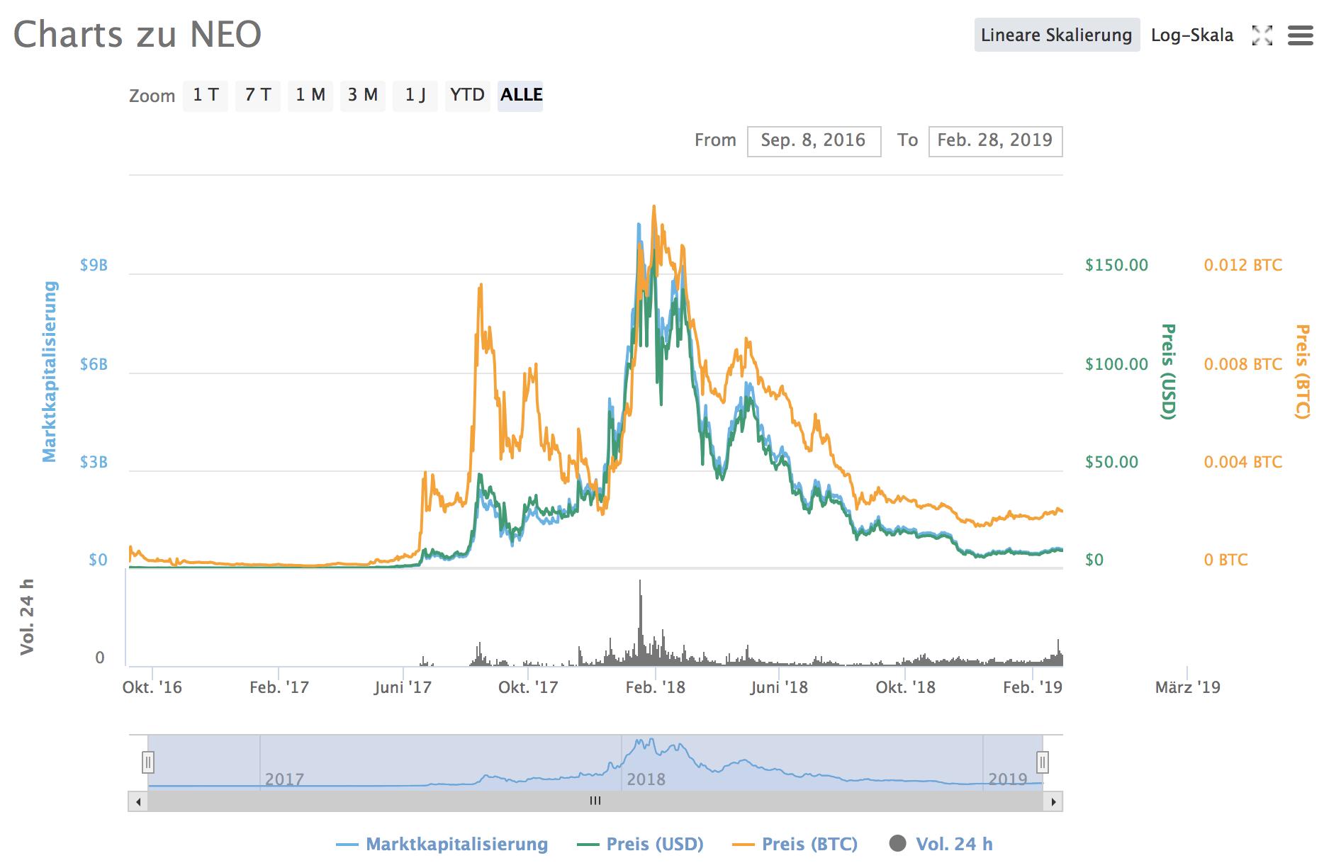NEO Chart Coinmarketcap