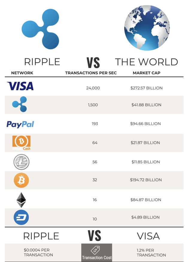 Ripple in comparison