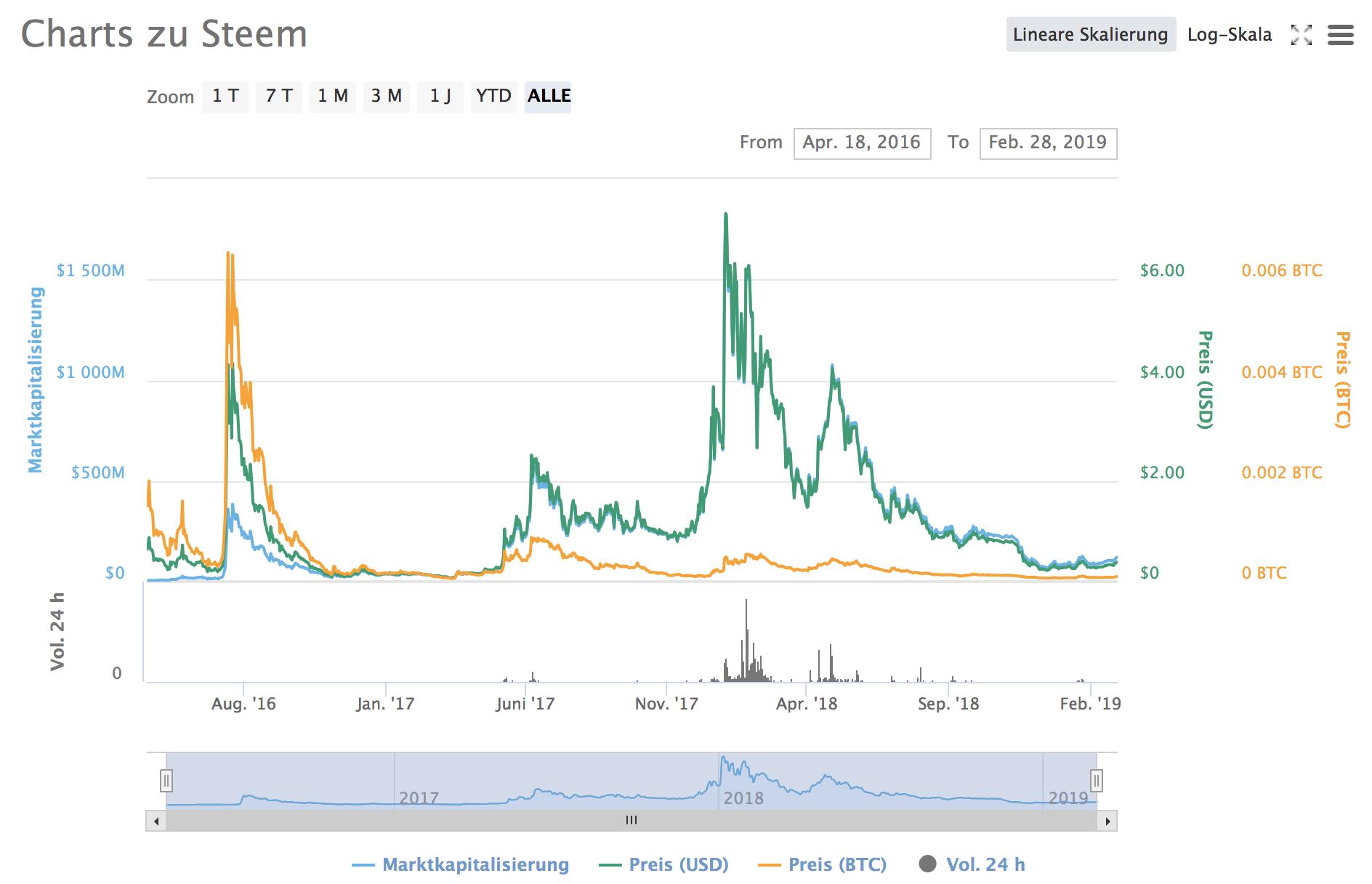 Steem Chart Coinmarketcap