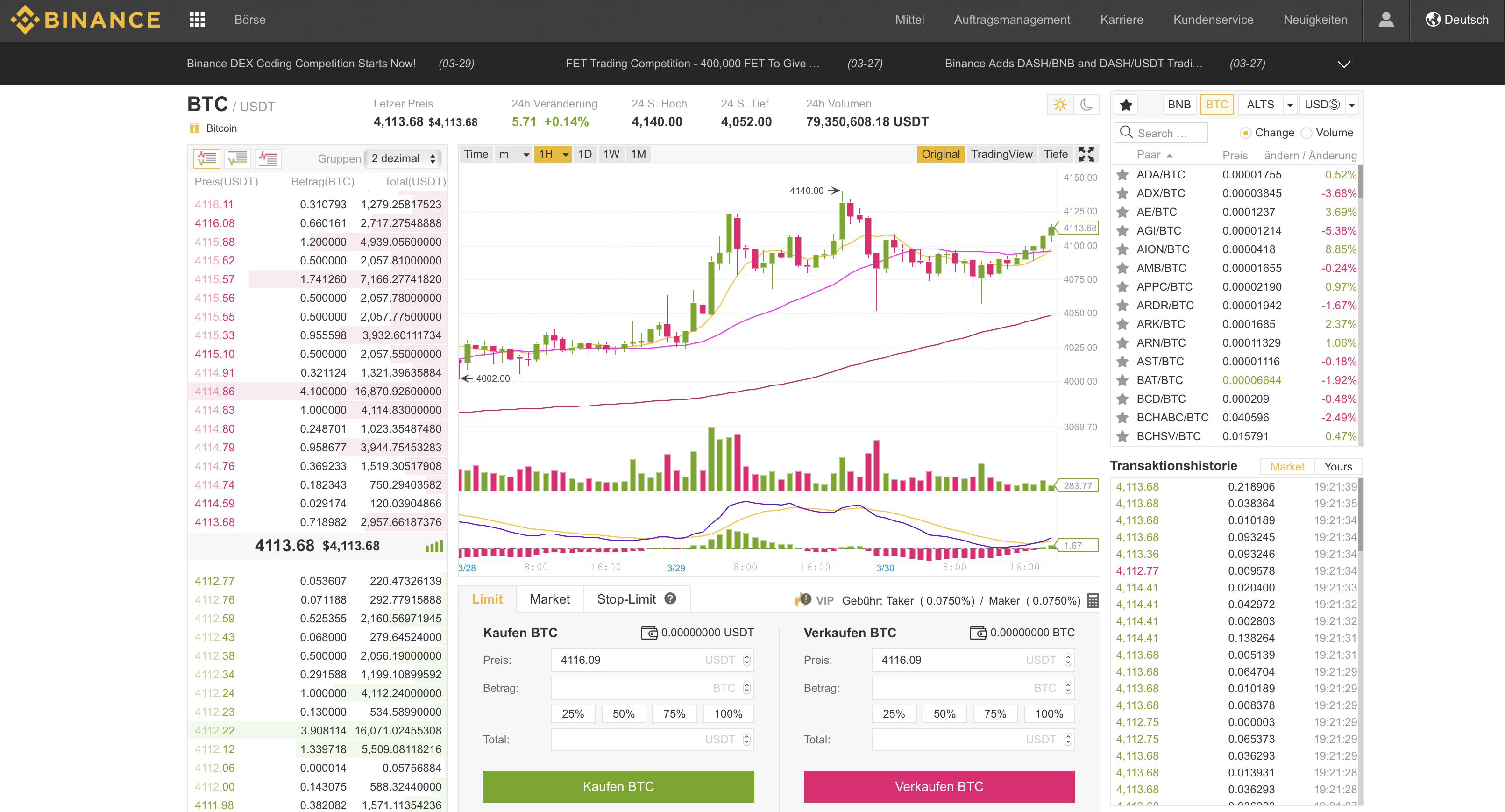 Binance prijsanalyse