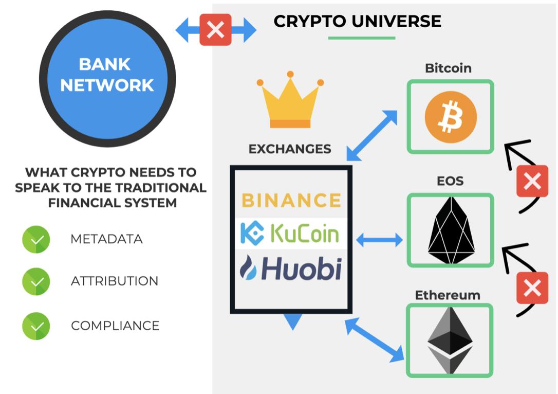 Krypto und Banken Schema