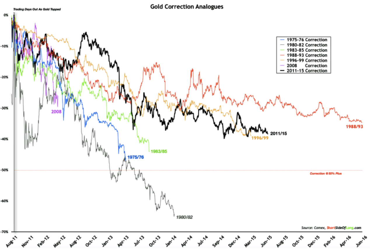 Gold price corrections history