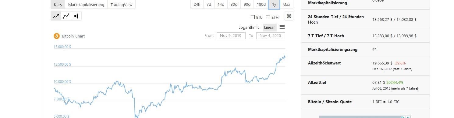 Historial de precios de inversión de Bitcoin el año pasado