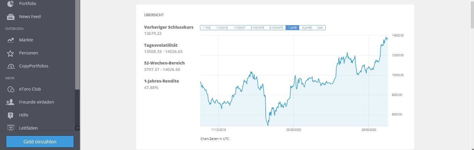 Bitcoin-prijs in de loop van het jaaroverzicht