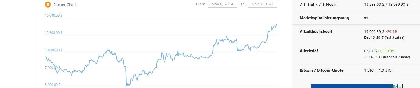 Обзор курса Bitcoin (BTC)