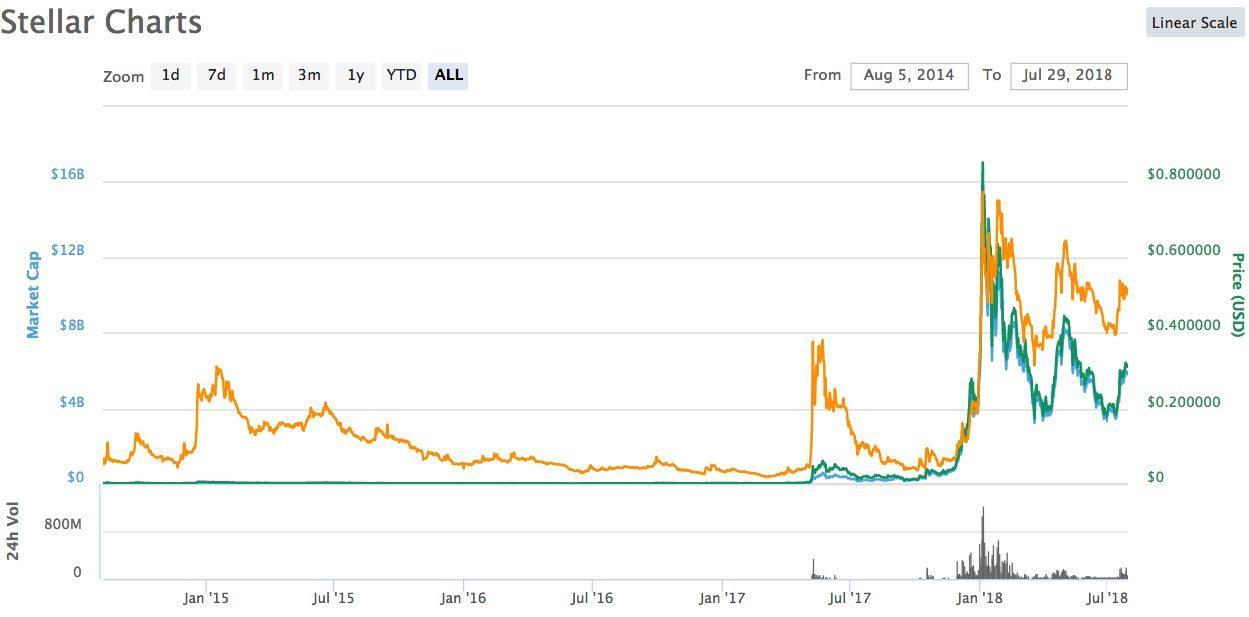 Desarrollo del curso de monedas Stellar Lumen XLM