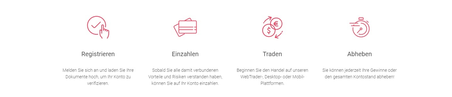 BDSwiss Schritt für Schritt zum Traden mithilfe der Plattform