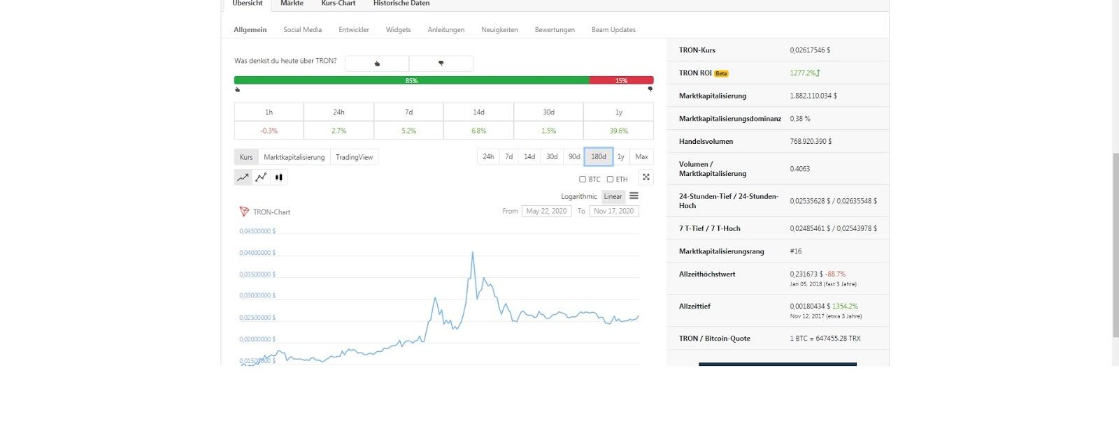 Évolution des prix de Tron Coin (TRX)