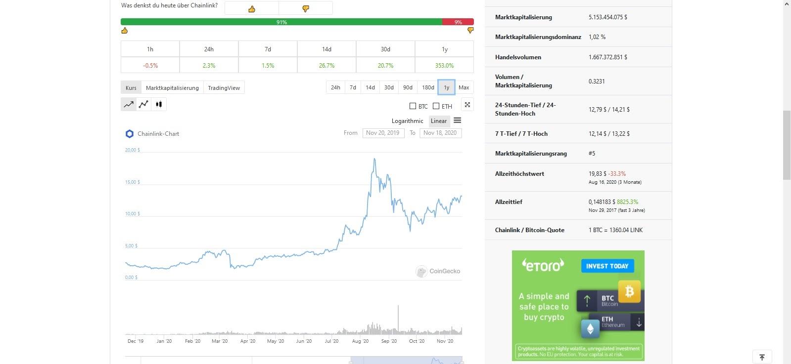L'évolution des prix Chainlink (LINK) en un coup d'œil