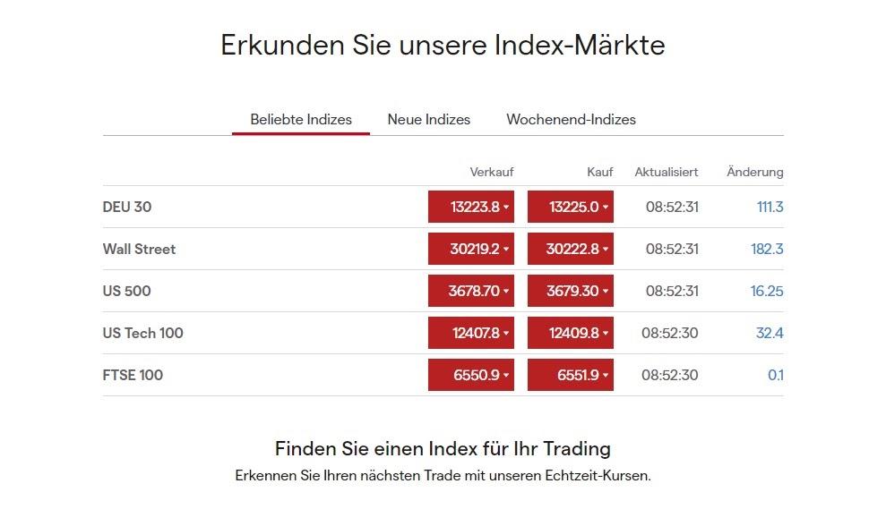 Les marchés de l'indice IG Handel en un coup d'œil