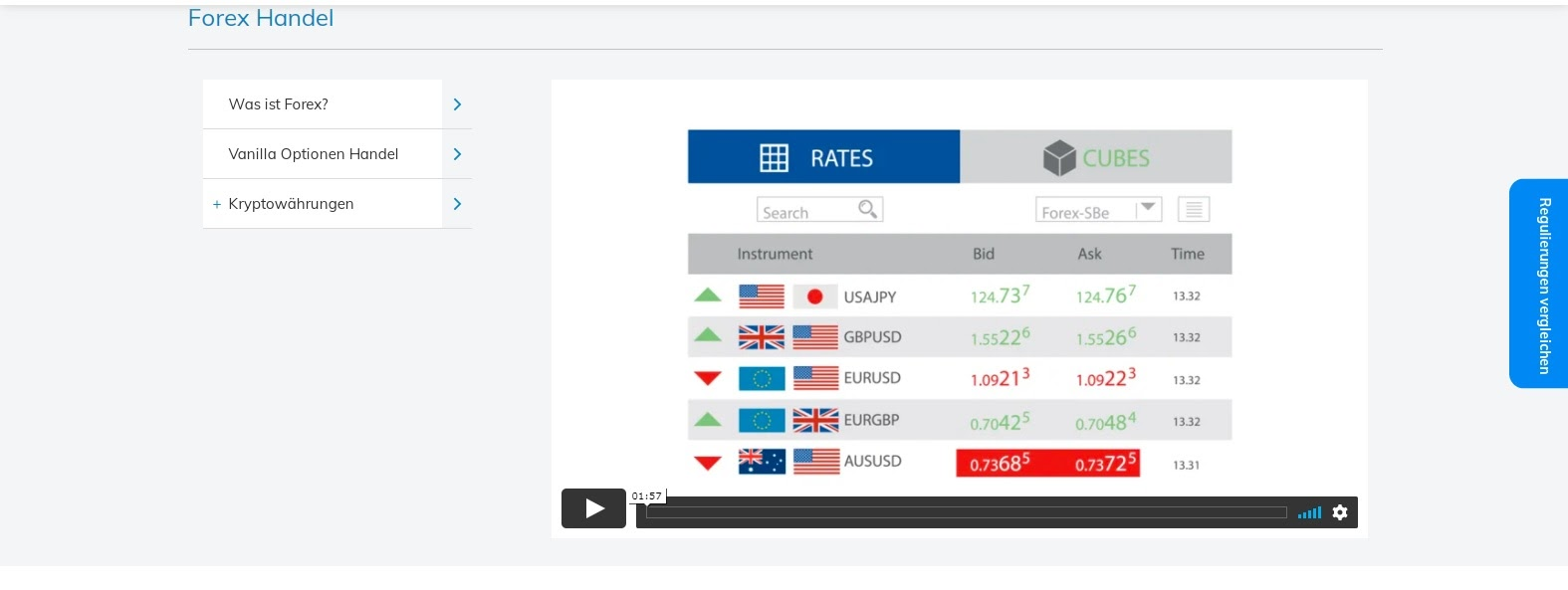 Trading AvaTrade Forex