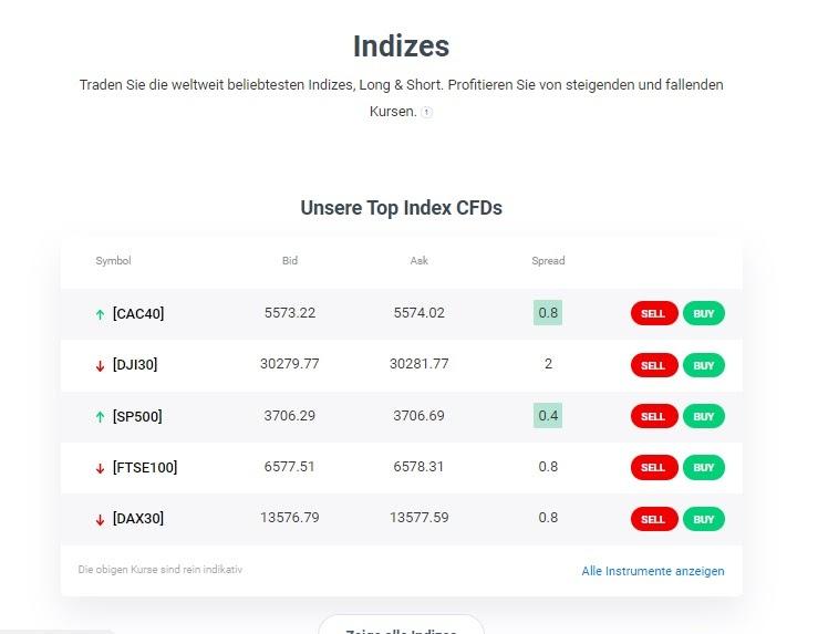 Admiral Markets Trading ETF / Index Översikt