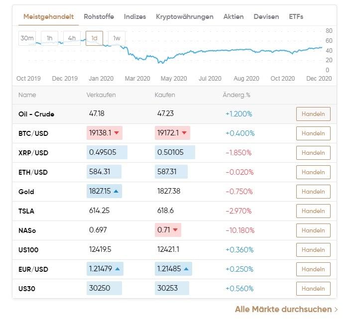 Het handelsplatform van Capital.com in één oogopslag