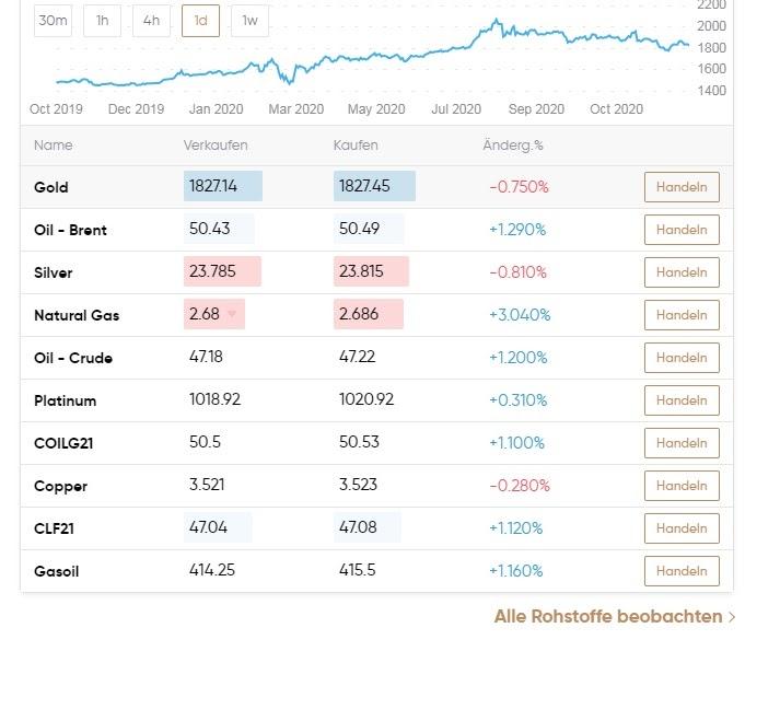 Capital.com Exchange Comercio de materias primas