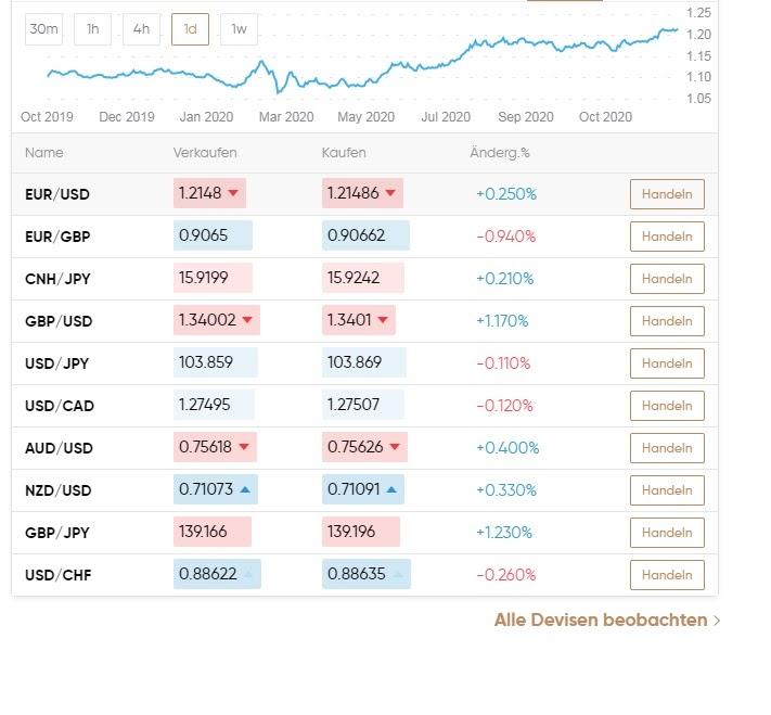 Capital.com Forex handelen