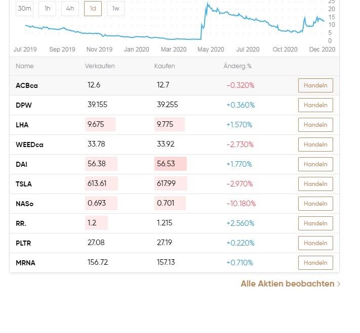 Capital.com verhandelt aandelen en ETF's