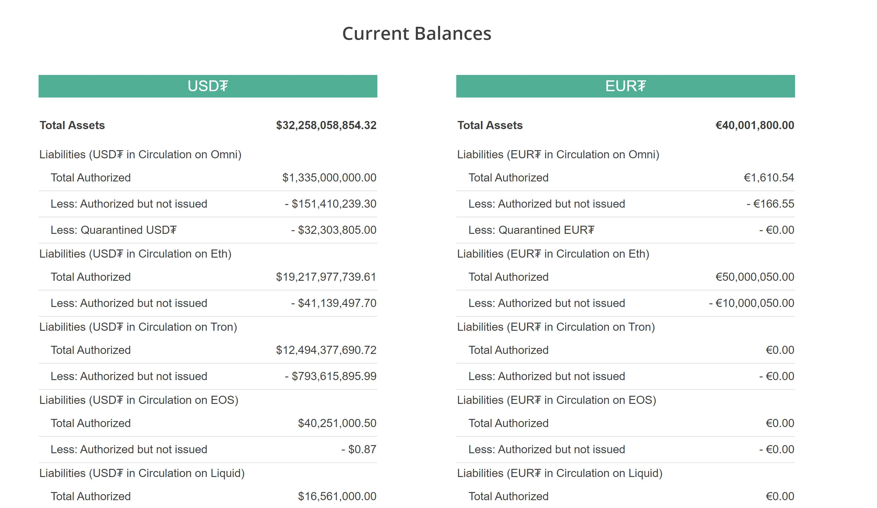Tether Official current status for USD and EUR