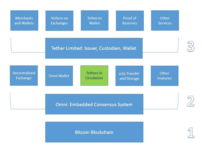 La tecnología Tether explica el documento técnico