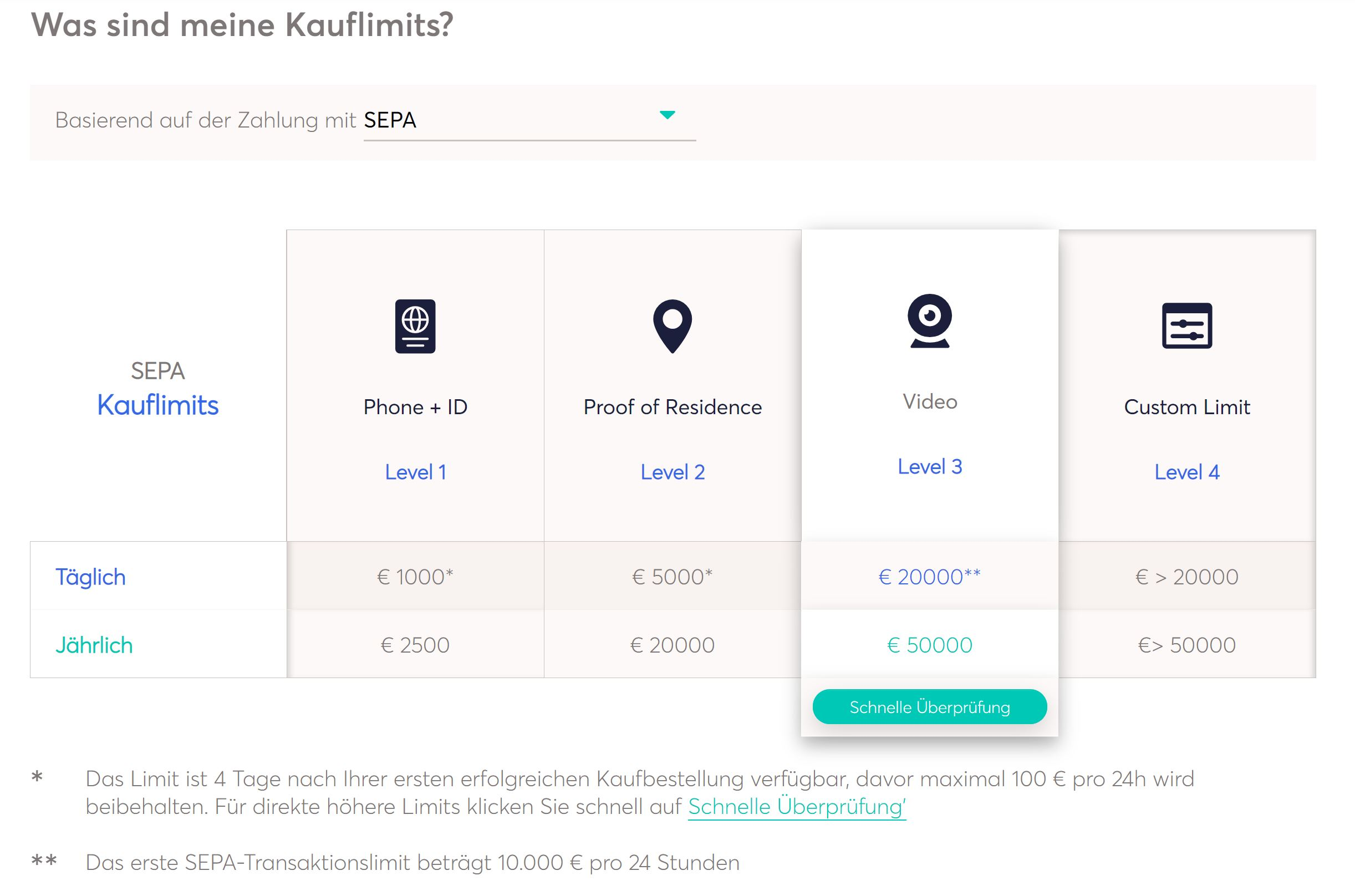 Anycoin Direct köpgränser och verifieringsnivåer