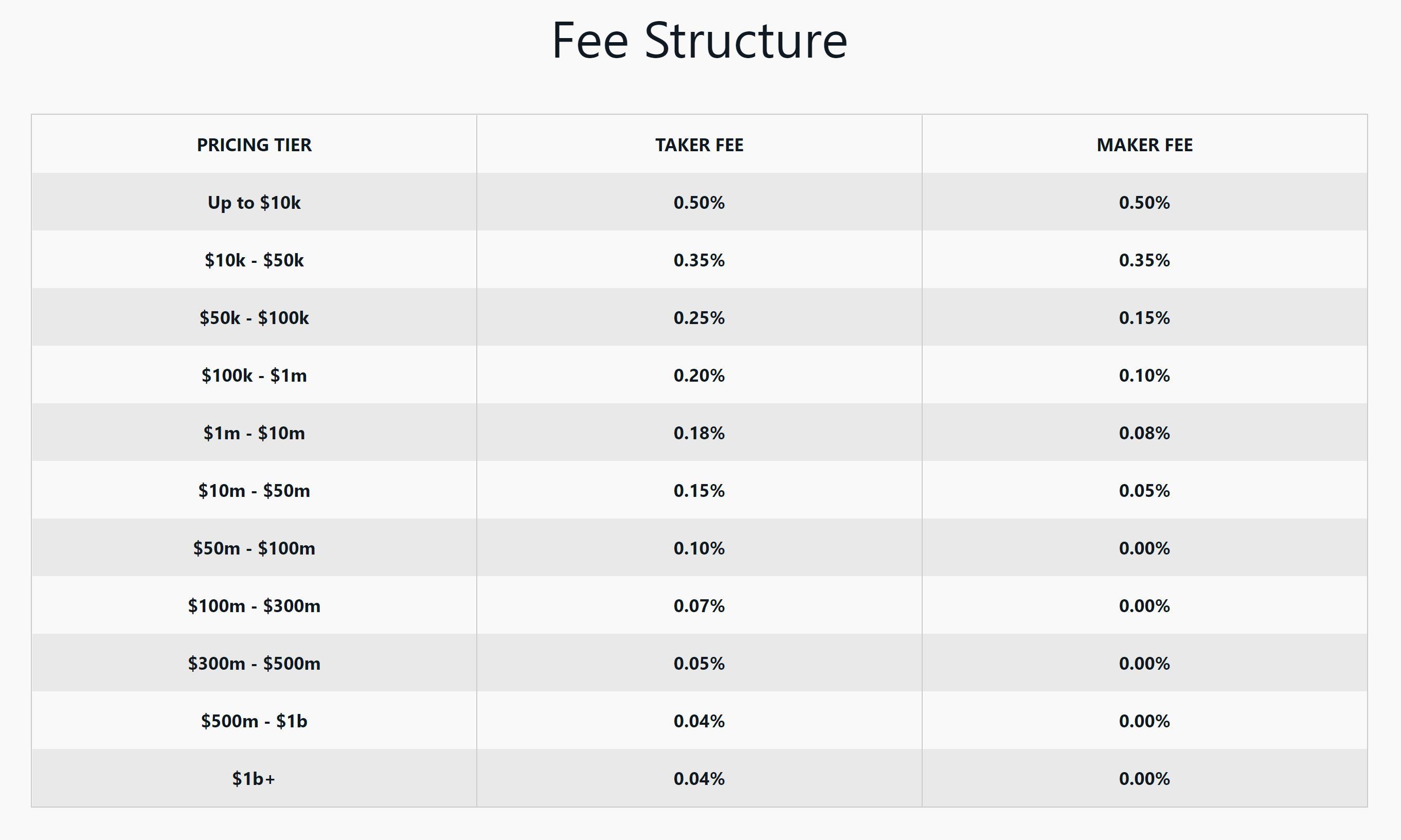 Le commissioni di Coinbase Pro a colpo d'occhio