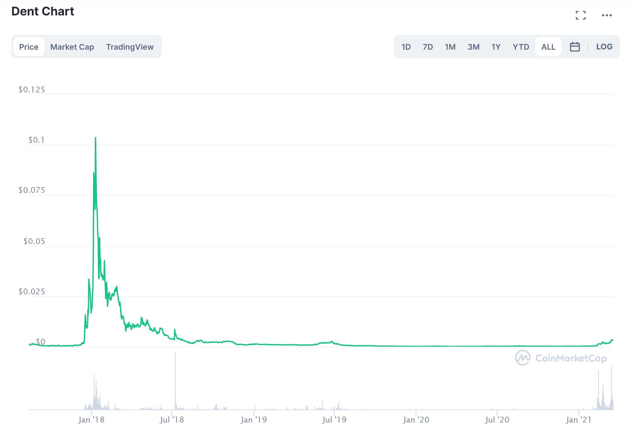 Dent CoinMarketCap Chart