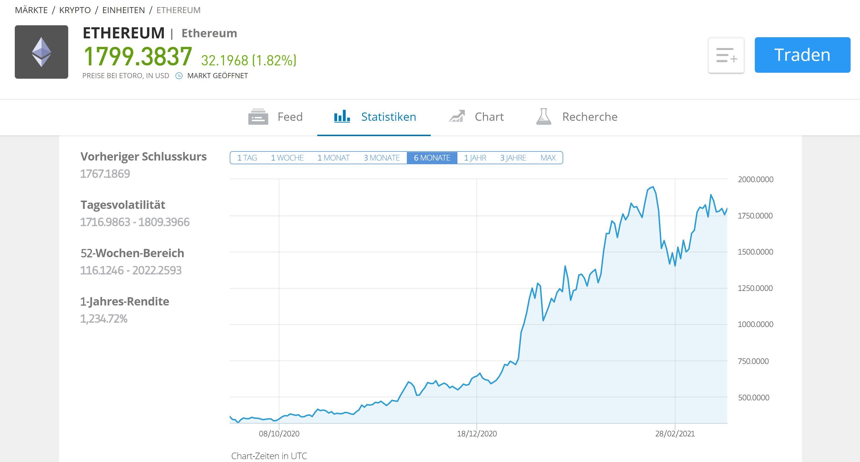 Статистика покупок eToro Ethereum