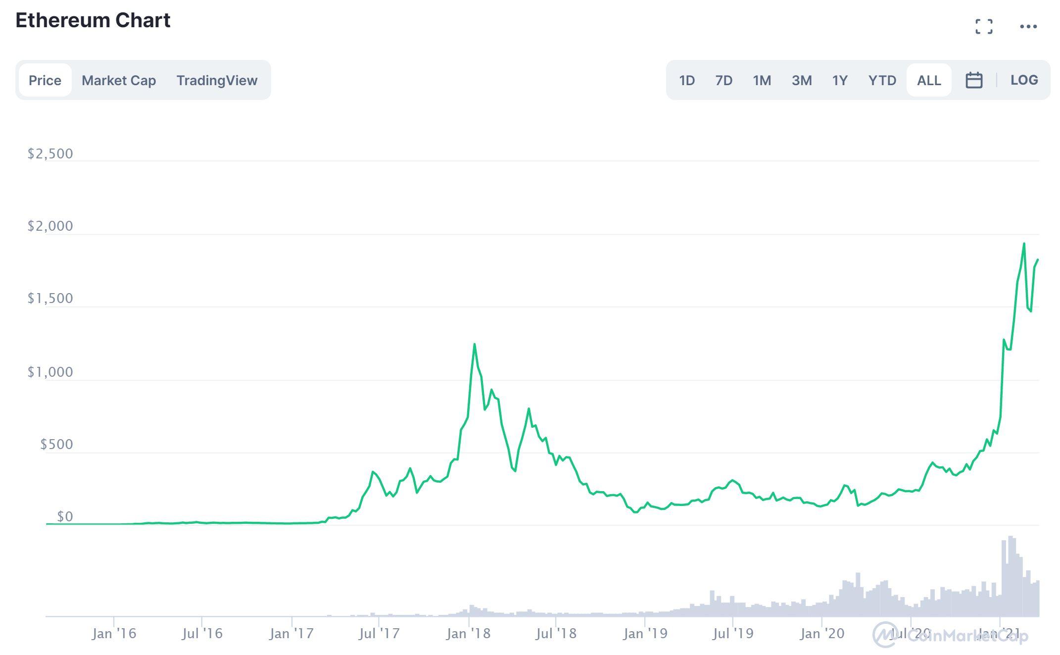 Ethereum CoinMarketCap График