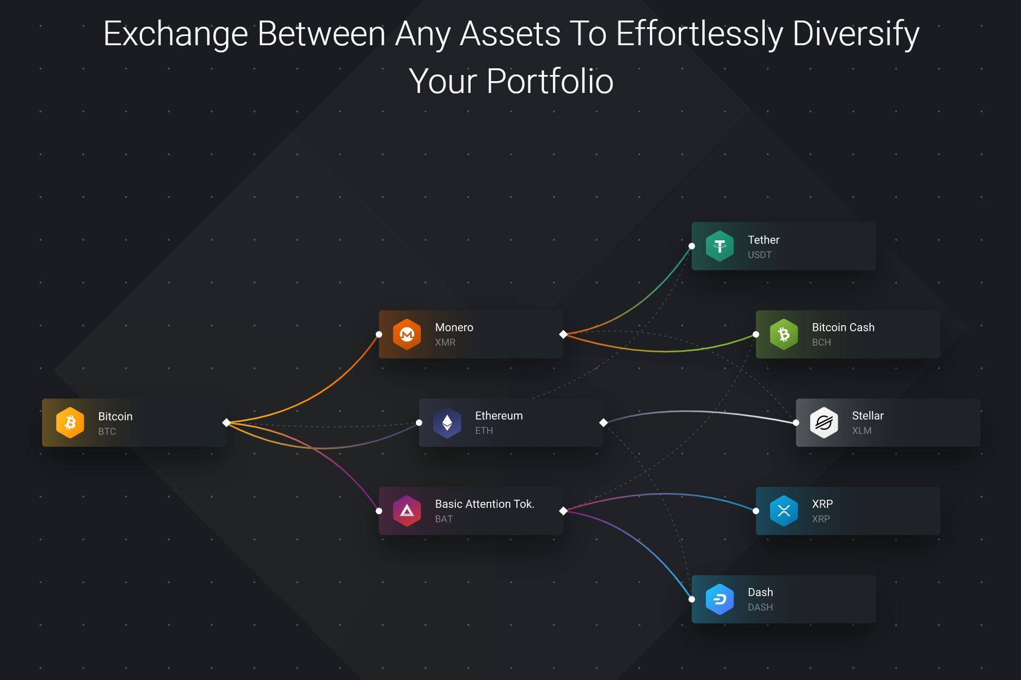 Exodus Wallet Crypto Exchange Overview