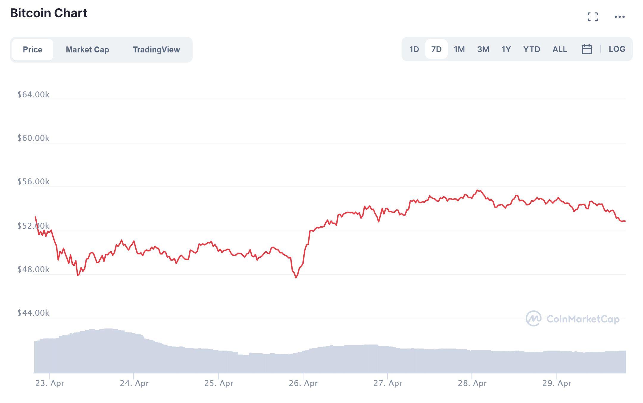 bitcoin predizione protezione del mercato