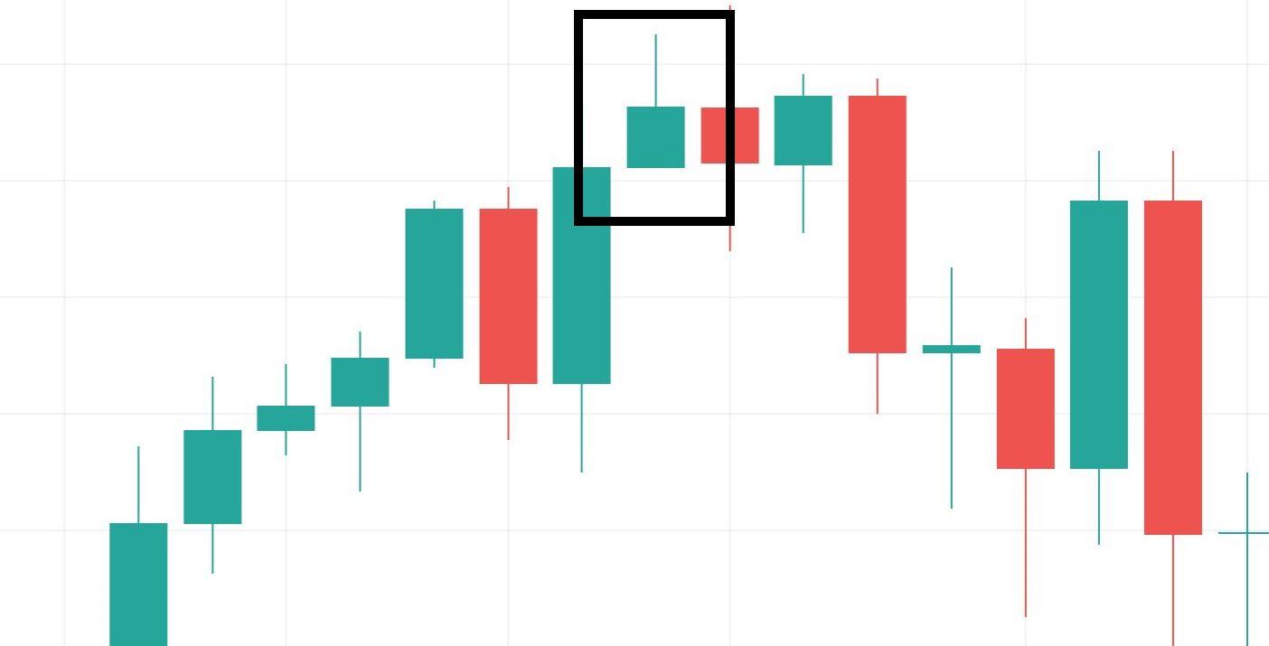 Chart Analyse Umgekehrter Hammer