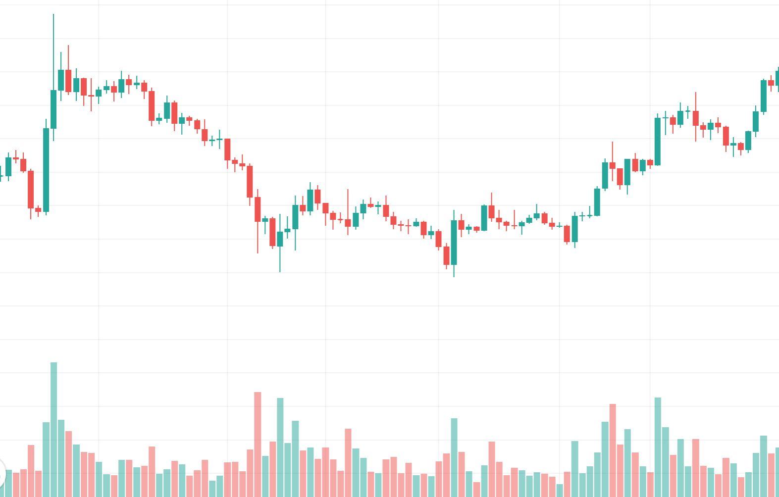 Chart Analyse Double Bottom