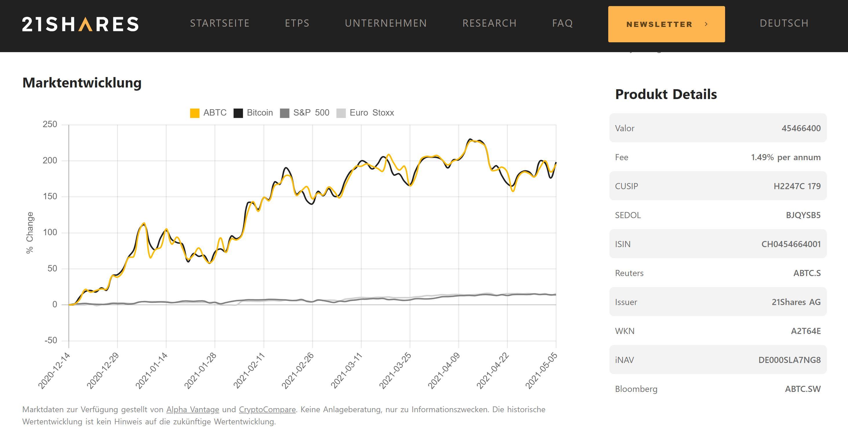 Bitcoin ETF 21 Ações