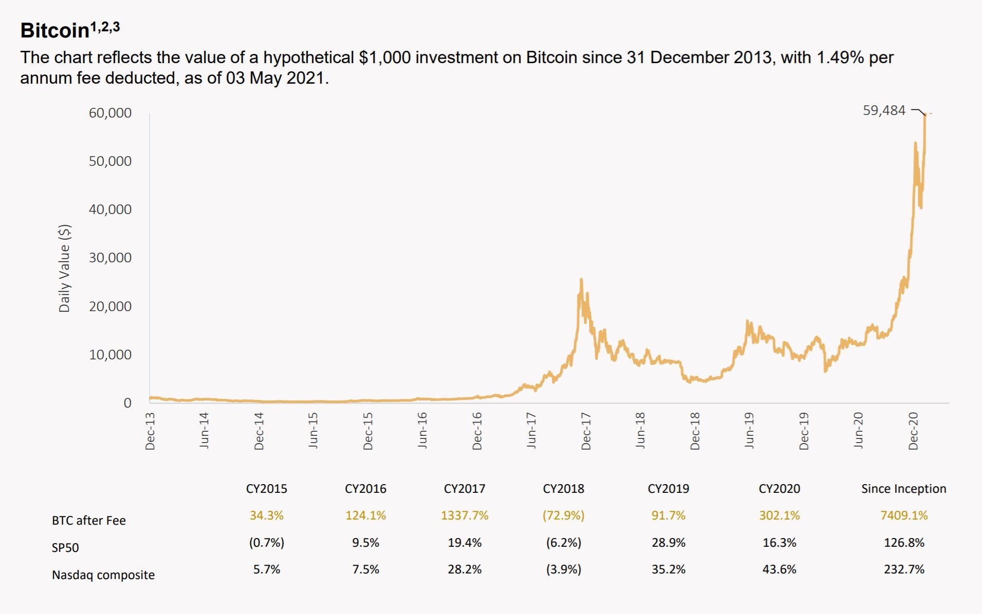 Gráfico de la hoja informativa de Bitcoin ETF 21Shares