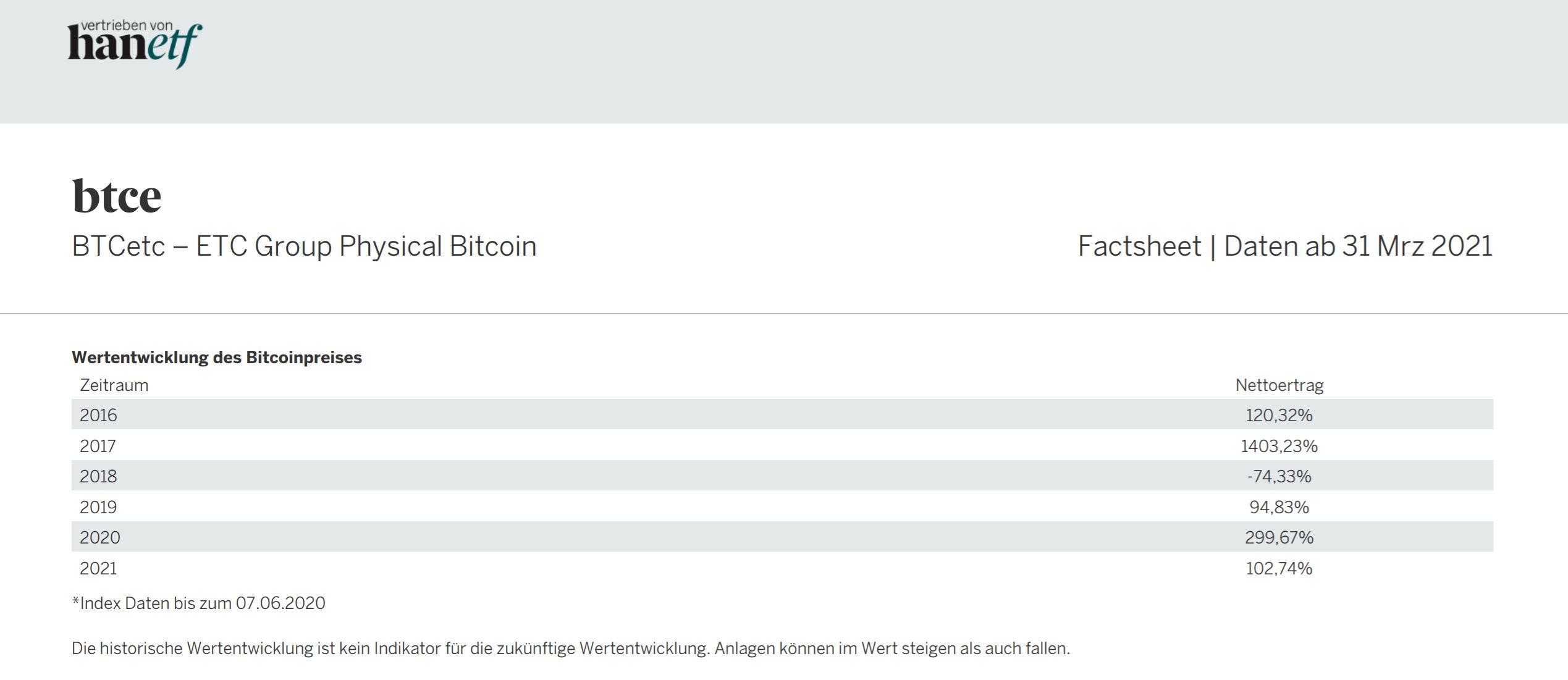 Ficha técnica Bitcoin ETF HANetf