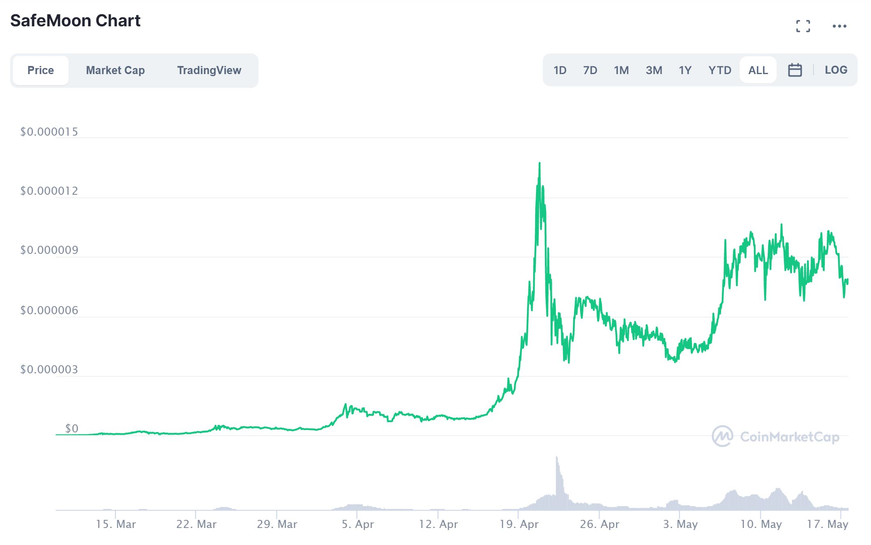 Safemoon kurs grafisk CoinMarketCap