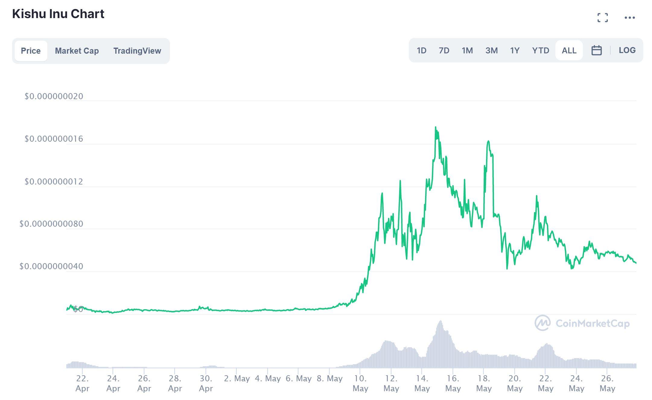 Kishu Inu Kurs Chart CoinMarketCap
