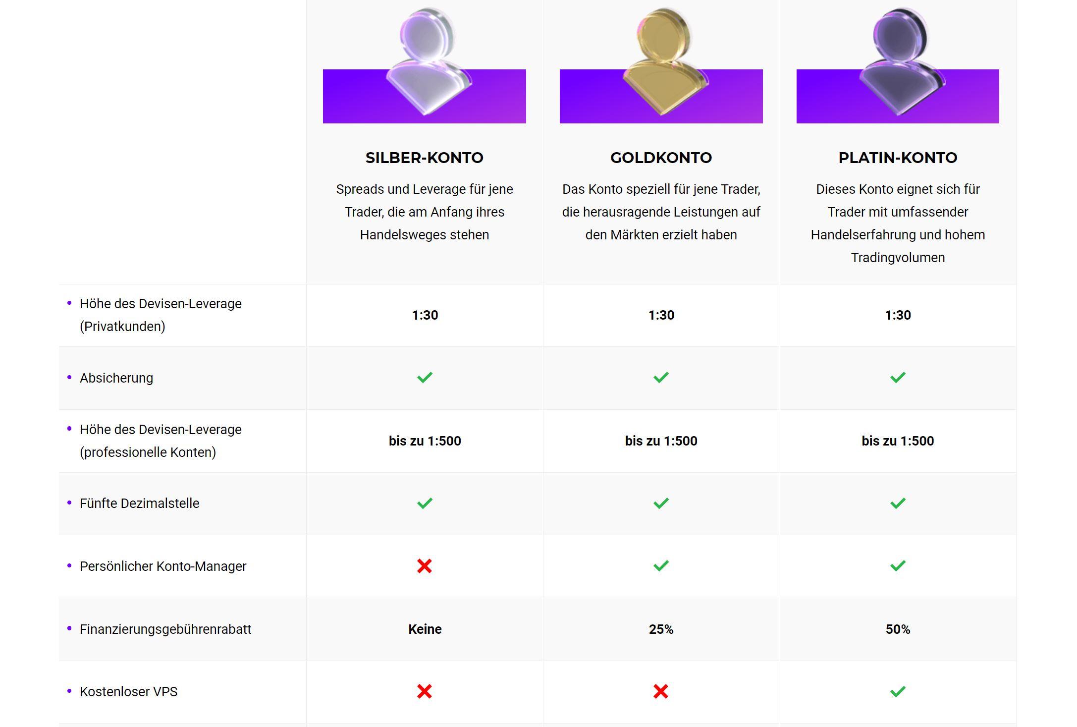 Краткий обзор моделей аккаунтов Capixal.com