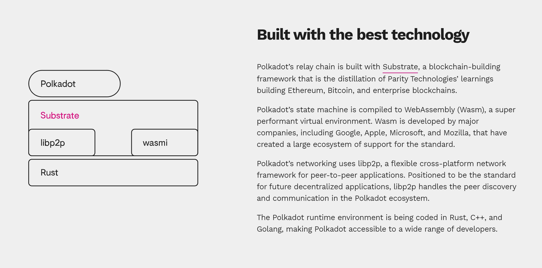 Объяснение технологии Polkadot