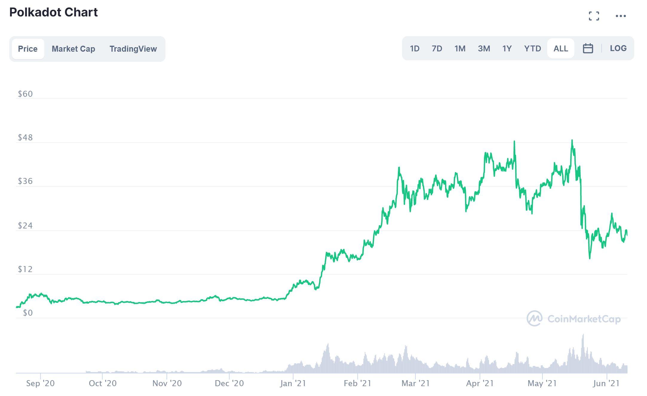 График цен Polkadot CoinMarketCap
