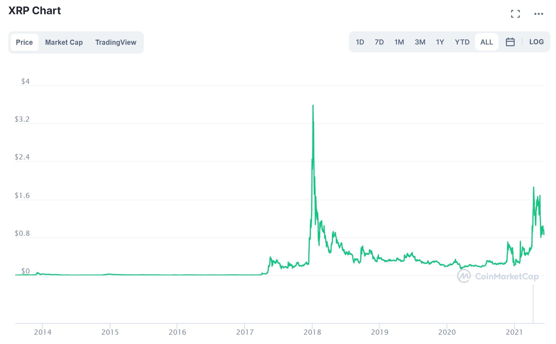 Ripple CoinMarketCap Kurs Chart 2014-2021