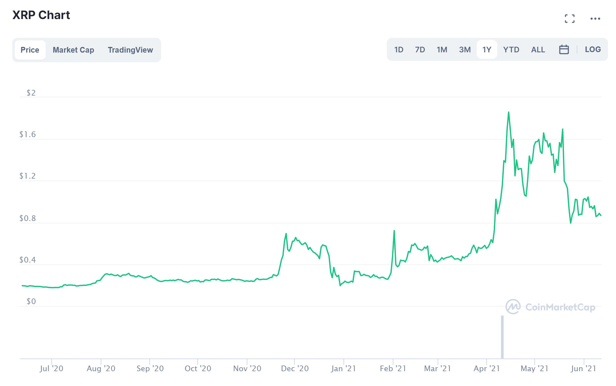 Ripple CoinMarketCap Kurs 2020-21
