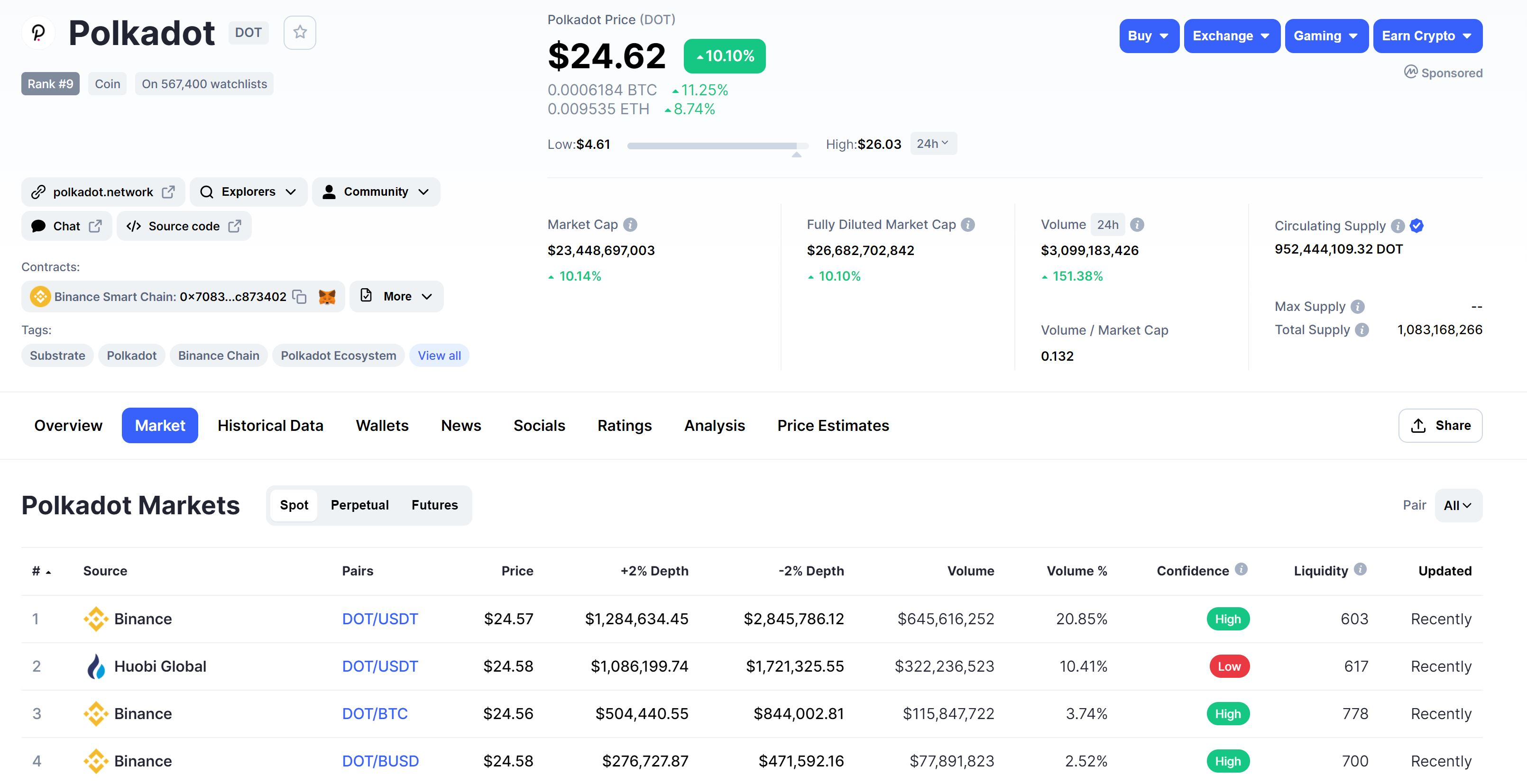 Aperçu des marchés de Polkadot CoinMarketCap