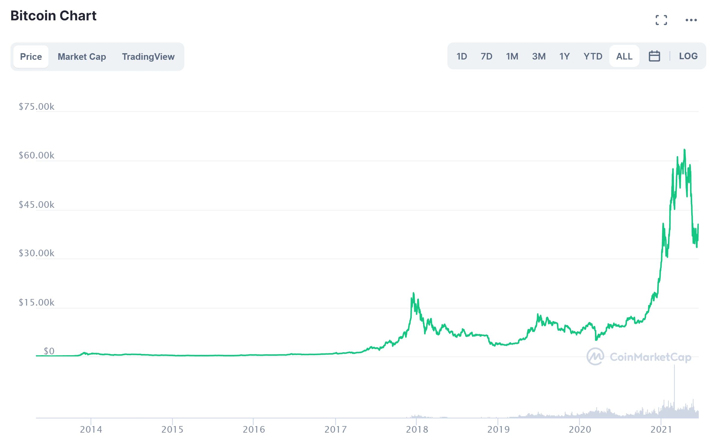 Gráfico de precios de Bitcoin CoinMarketCap junio de 2021
